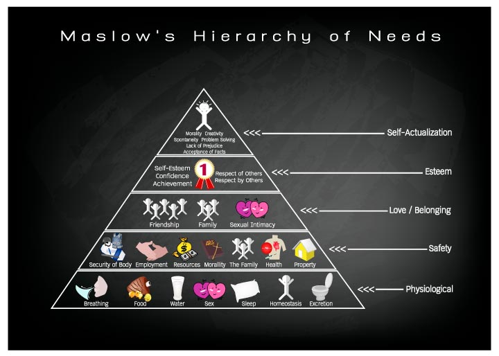 Search Results Image result for maslow's hierarchy Maslow's Hierarchy of Needs